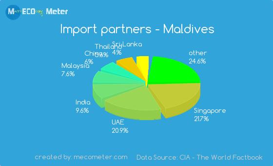 Import partners of Maldives