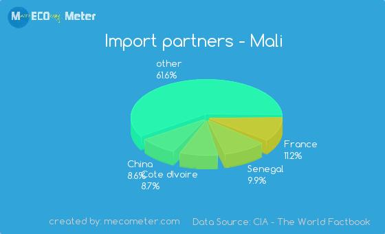 Import partners of Mali