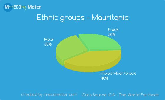 Ethnic groups of Mauritania