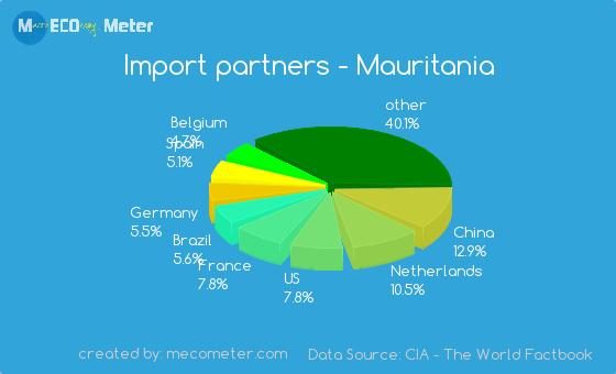 Import partners of Mauritania