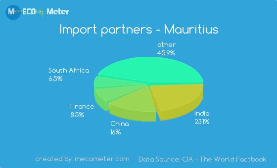 Import partners of Mauritius