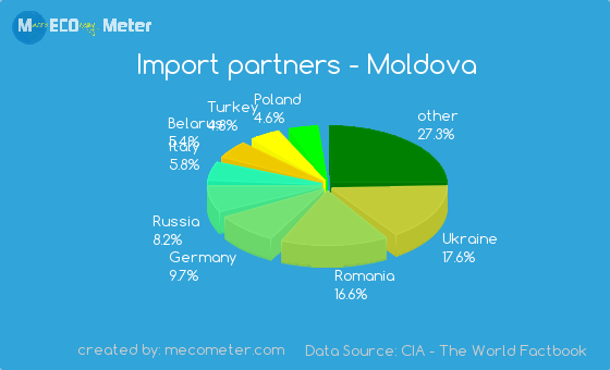 Import partners of Moldova