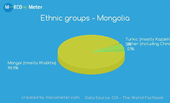 Ethnic groups of Mongolia