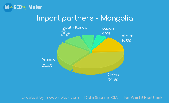 Import partners of Mongolia
