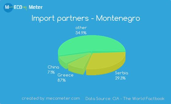 Import partners of Montenegro
