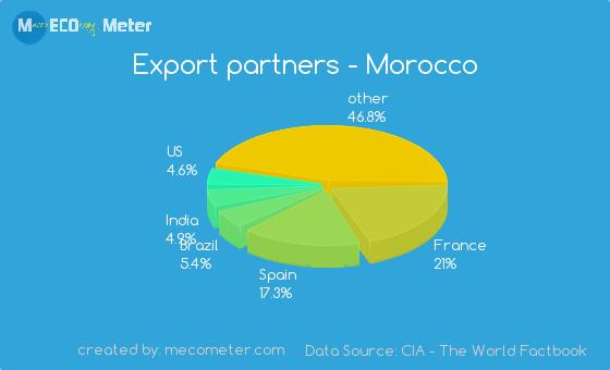 Export partners - Morocco