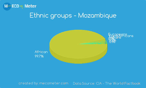 Christianity in mozambique