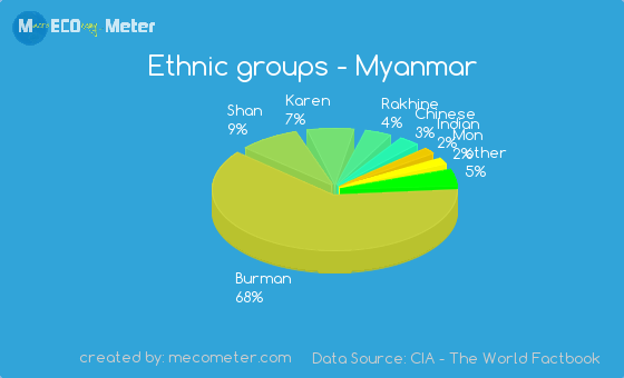 Ethnic groups of Myanmar
