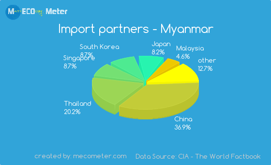 Import partners of Myanmar