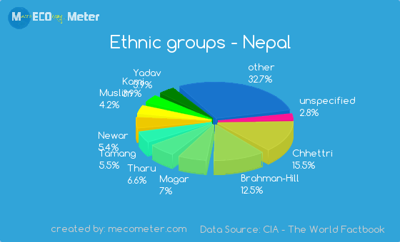 ethnicity of nepal Managing population census 2011 of nepal (draft) uttam narayan malla ddg, cbs nepal 1 there were demand to include questions related to gender, ethnicity, extended activities etc which were attempted to accommodate to a great extent and there were mixed.