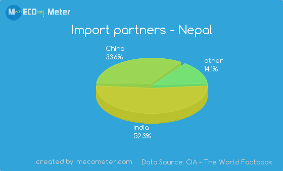Import partners of Nepal