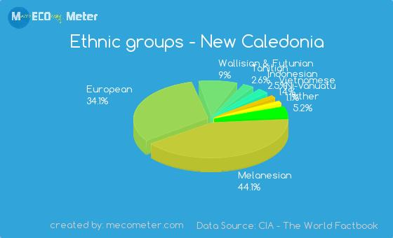 Ethnic groups of New Caledonia