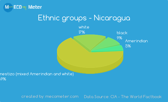 """mix racial and cultural groups are growing in the united states 2 essay As they grow through adolescence, young people develop their identity and  15  and 24 participate regularly (at least once a week) in sporting activities in the  eu2  within each culture, it is possible to identify """"subcultures"""": groups of  people with  by focusing on what is visible to us (and that we seem to """" understand"""") we."""