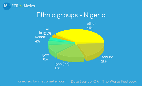 Ethnic Groups Of Nigeria 78