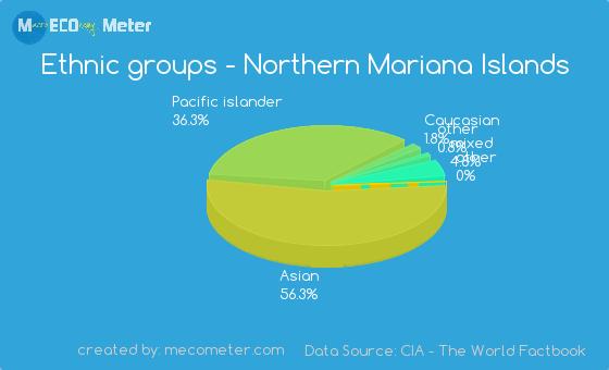Ethnic groups of Northern Mariana Islands