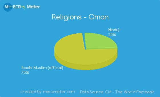 Religions - Oman