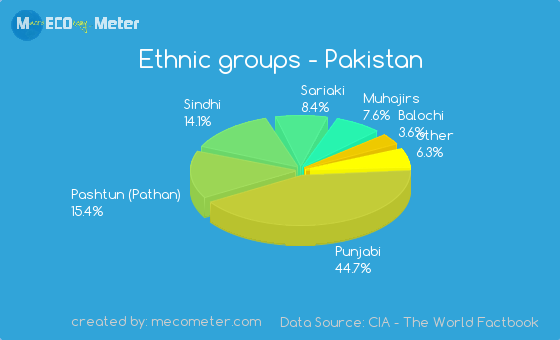 ethnic groups in pakistan The fragmented state of the more than 35 million pashtuns in pakistan and afghanistan is a key factor in this crisis perceiving them as a formidable ethnic group, the pakistani establishment has savvily played a role in keeping them divided.
