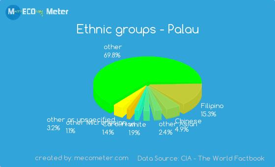 Ethnic groups of Palau