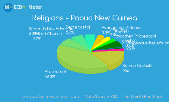 Demographics Of Papua New Guinea