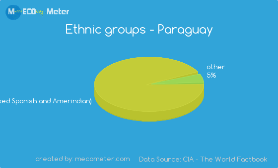 Ethnic groups of Paraguay