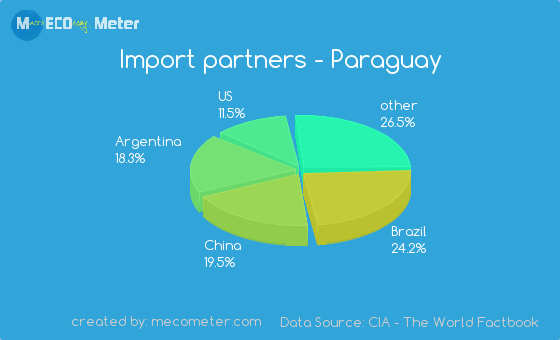 Import partners of Paraguay