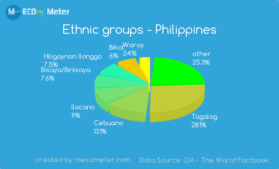 Ethnic groups of Philippines