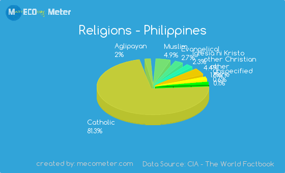 religions in the philippines Explore the latest news and statistics on religion in philippines, including demographics, restrictions and more.