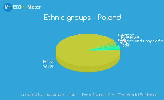 Ethnic groups of Poland