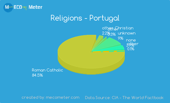 Religions of Portugal