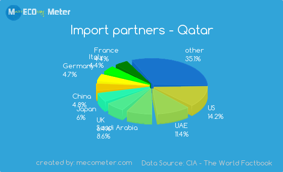 Import partners of Qatar