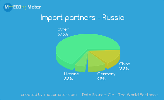 Import partners of Russia