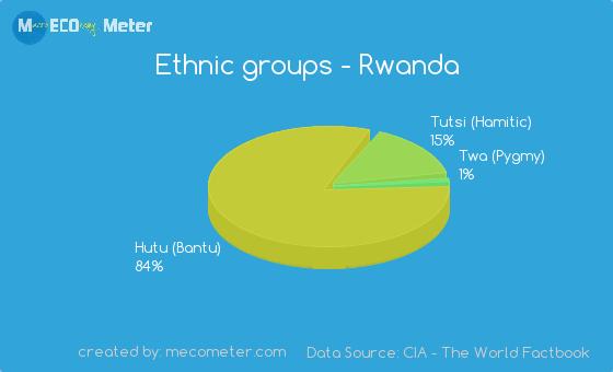 Ethnic groups of Rwanda