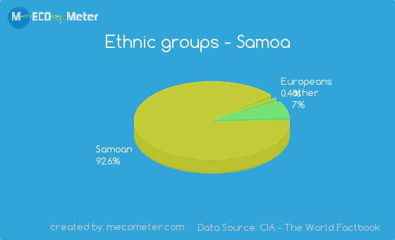 Ethnic groups of Samoa