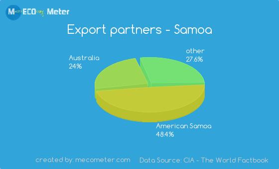 Economy Of Samoa