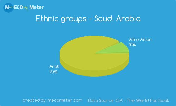 Ethnic groups of Saudi Arabia