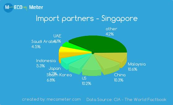 Import partners of Singapore