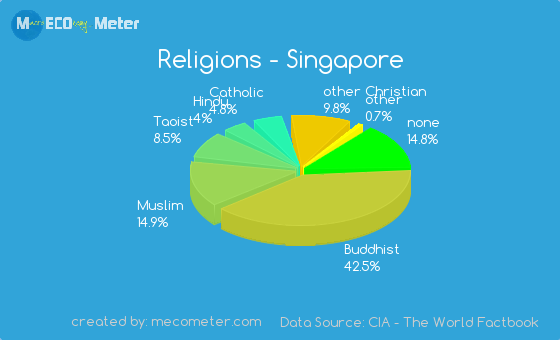 Demographics of Singapore
