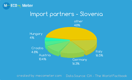 Import partners of Slovenia
