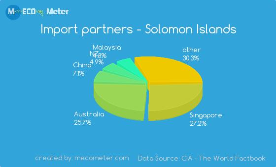 Import partners of Solomon Islands