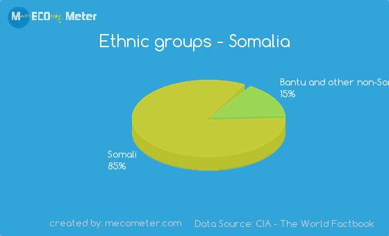 Ethnic groups of Somalia