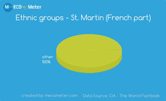 Ethnic groups of St. Martin (French part)