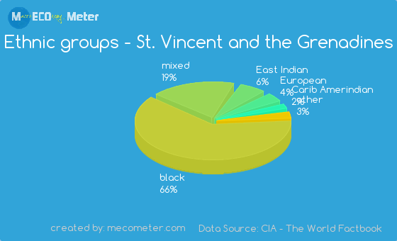 Ethnic groups of St. Vincent and the Grenadines