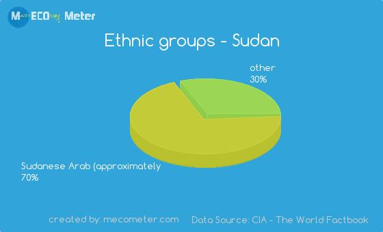 Ethnic groups of Sudan