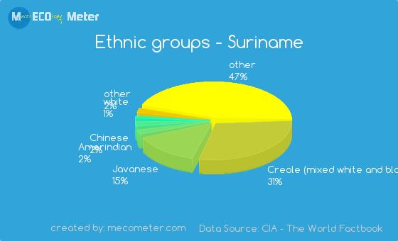 Ethnic groups of Suriname