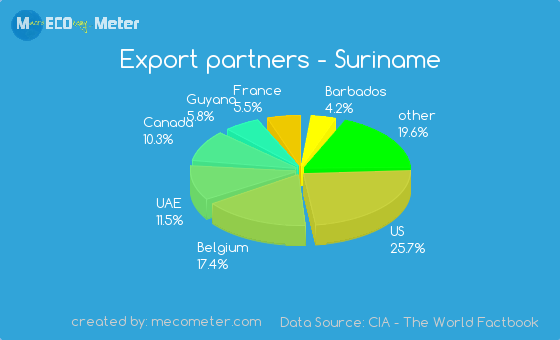 Export Partners Suriname