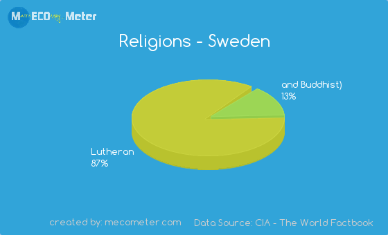 Ethnic Groups Of Sweden 49