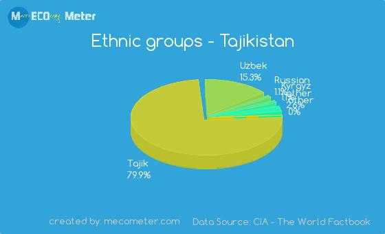 Ethnic groups of Tajikistan