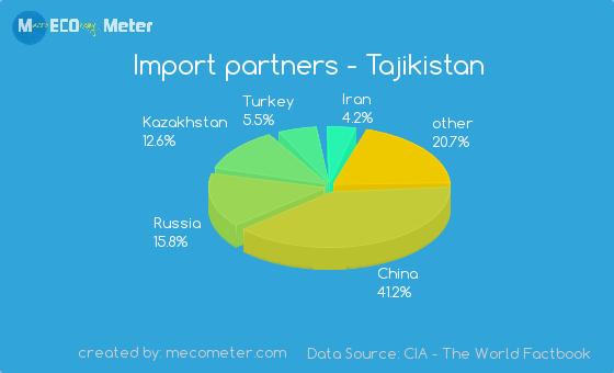 Import partners of Tajikistan