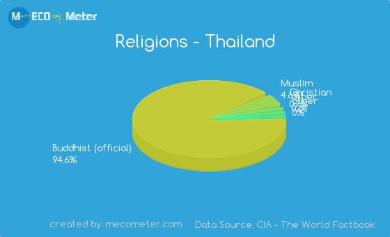 Religionspng - Thailand religion