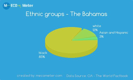 Ethnic groups of The Bahamas